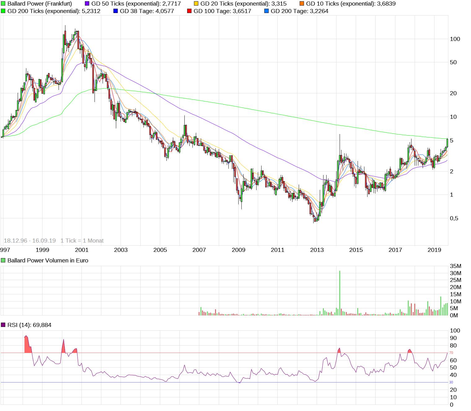 chart_all_ballardpower.png