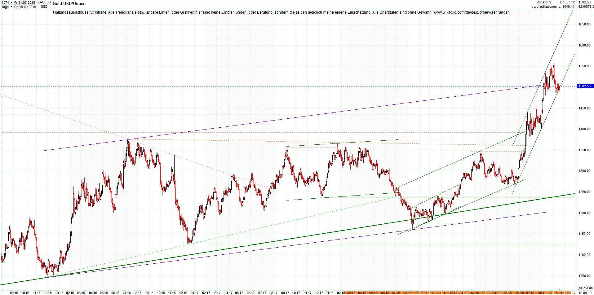 gold_chart_heute_nachmittag.png