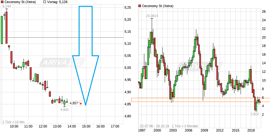 chart_intraday_ceconomyst.png