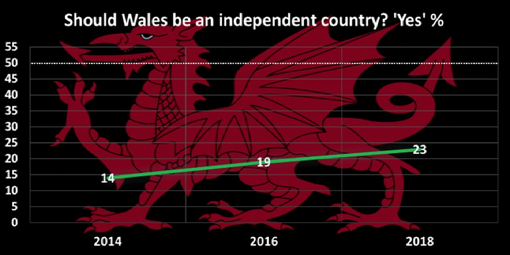 welsh-independence-graph-1.jpg