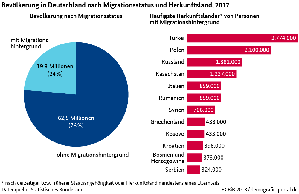 bevoelkerung_migrationshintergrund.png