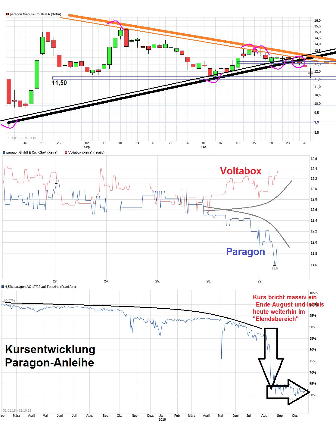 chart_free_paragongmbhcokgaa.png