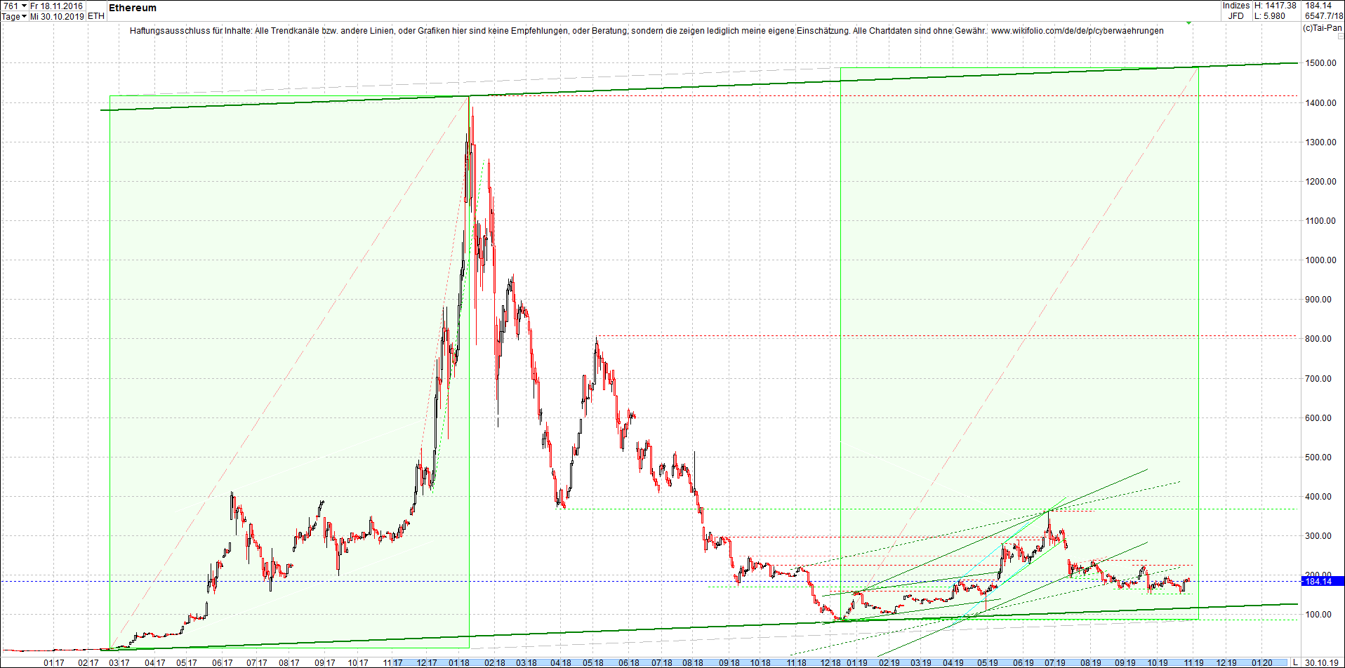 ethereum_chart_am_mittag.png
