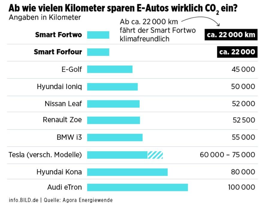 ab_wieviel_km_sparen_e-autos.jpg