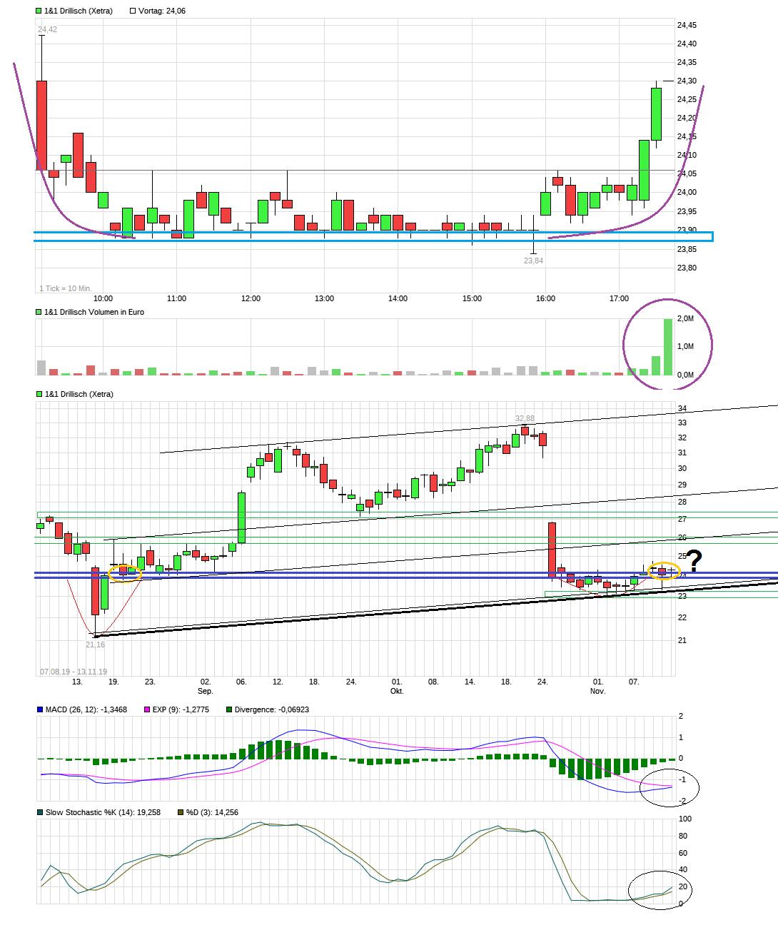 chart_intraday_11drillisch.png