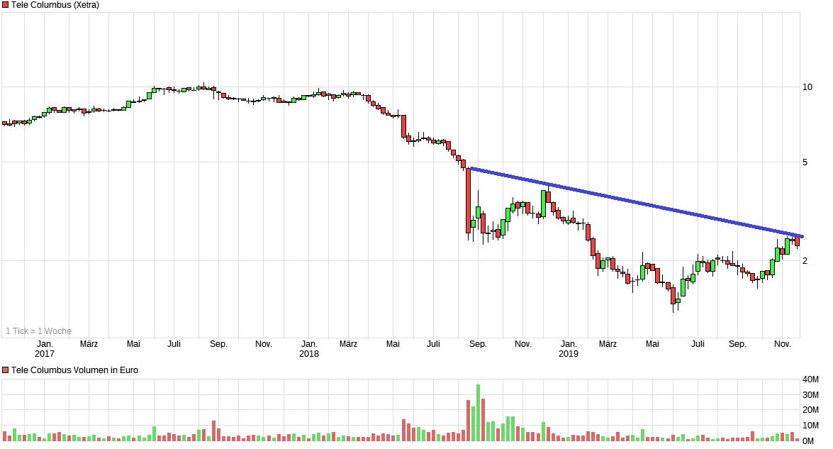 chart_3years_telecolumbus.png