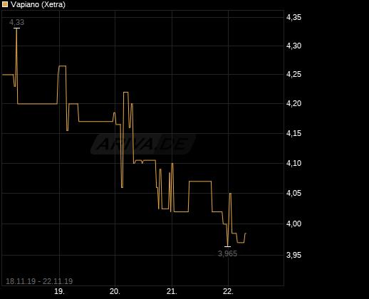 chart_free_vapiano.png