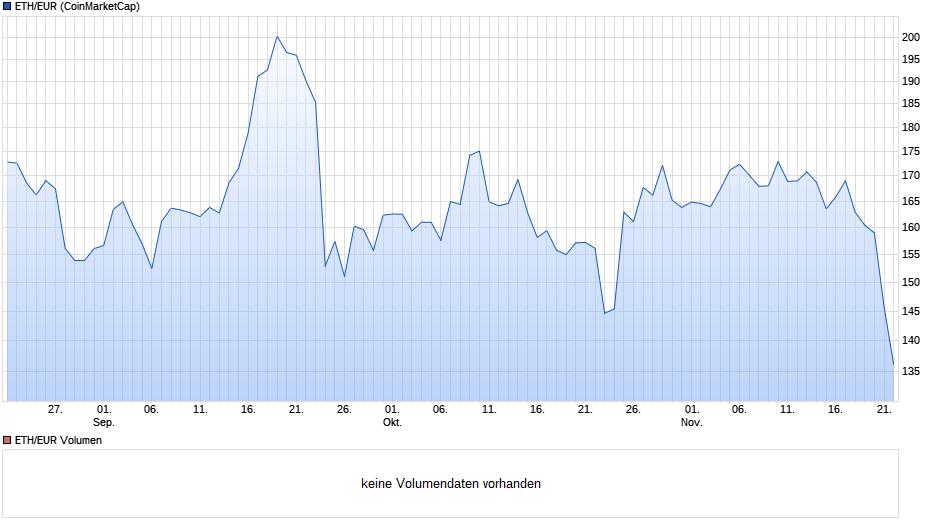 chart_quarter_etheuretherethereumeuro.png