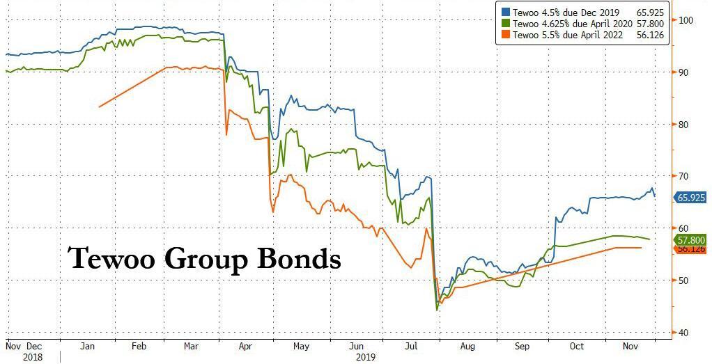 tewoo_group_bonds.jpg