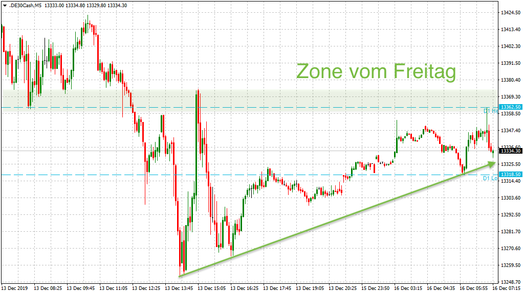 20191216_dax_vorboerse_chinadeal.png
