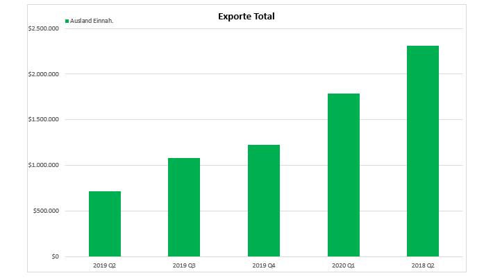 exporte_total_q219_-_q220.png