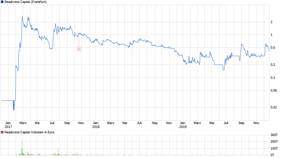 chart_3years_readcrestcapital.png