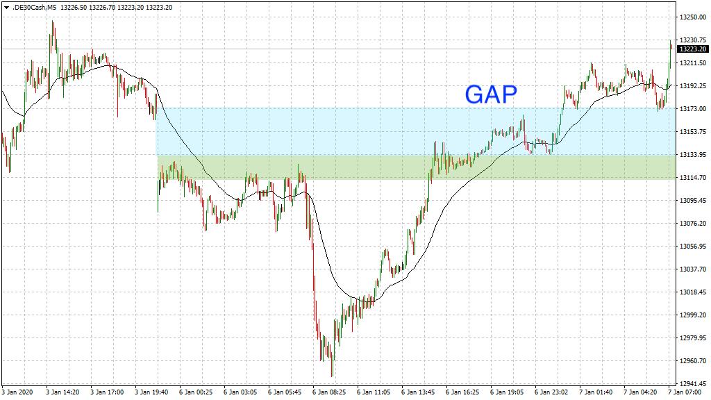 20200107_dax_vorboerse_gap.png