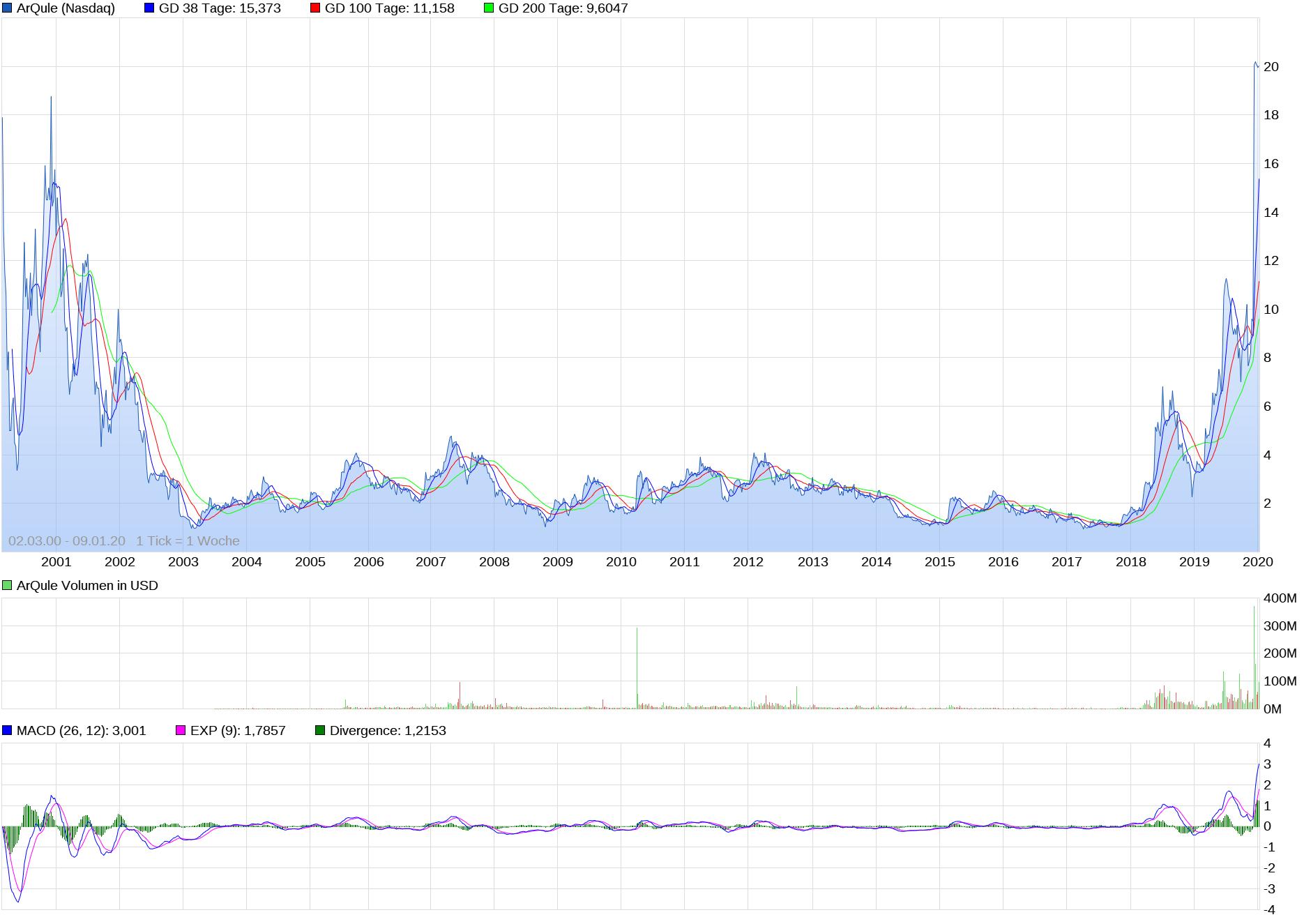 chart_all_arqule.png
