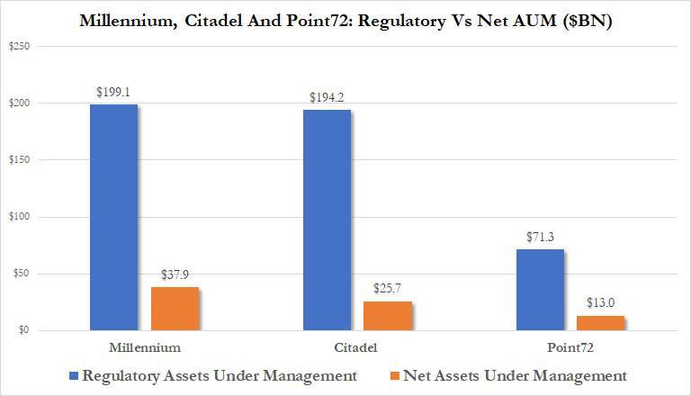 hedge_fund_aum_millennium_citadel_point72_1.jpg