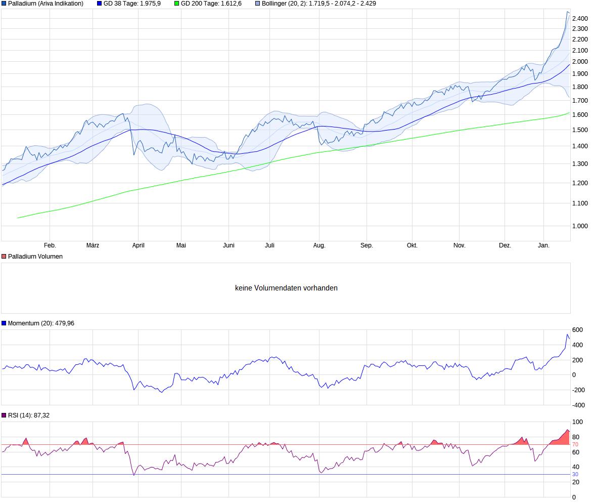 chart_year_palladium_(1).png