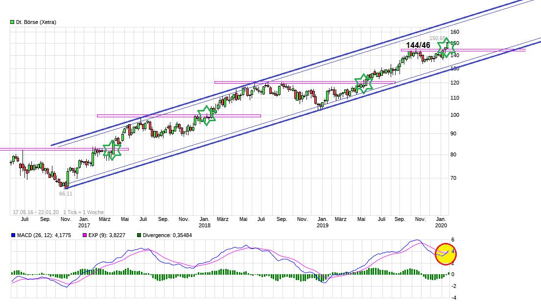 chart_free_deutsche_b__rse.png