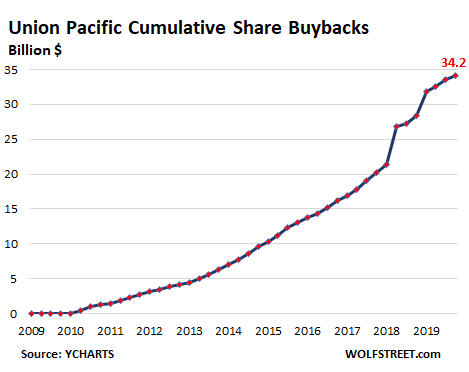 us-union-pacific-2020-q4-share-buybacks.png