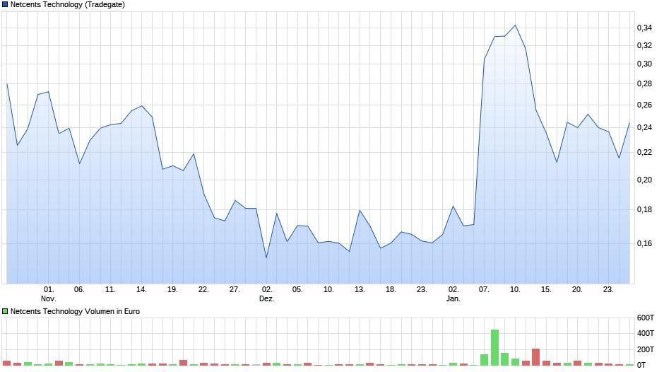 chart_quarter_netcentstechnology.png