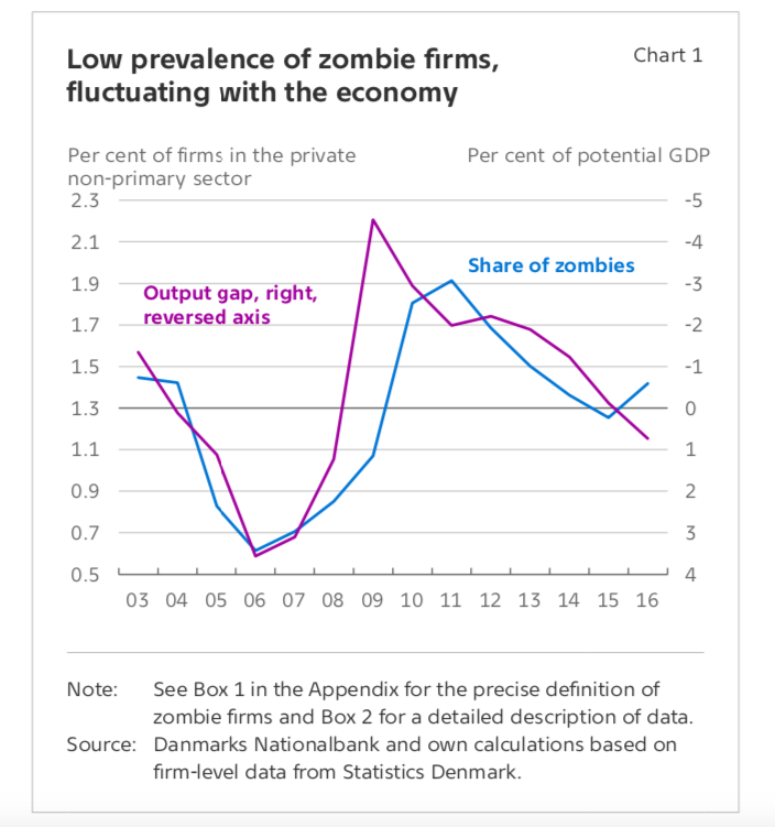 low_prevalance_of_zombie_firms__chart_dan_c....png
