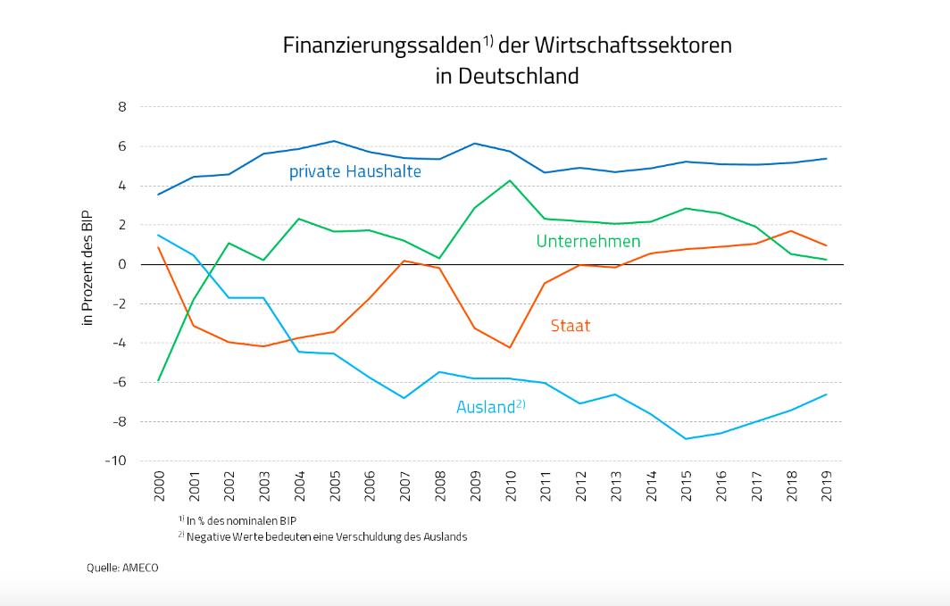 finanzierungssalden_der_wirtschaftssektoren_in_....png