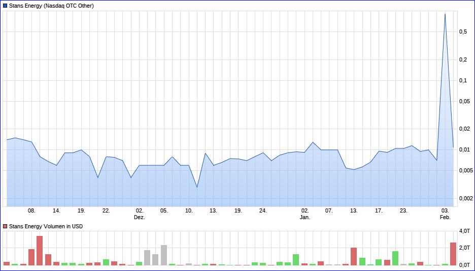 2020-02-04-stans-energy-drei-monats-chart.png