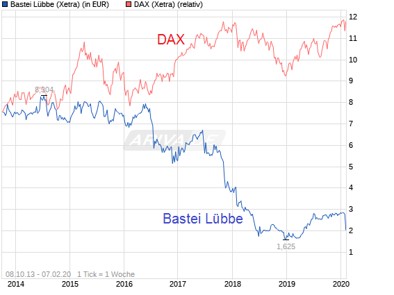 chart_all_basteil__bbe.png