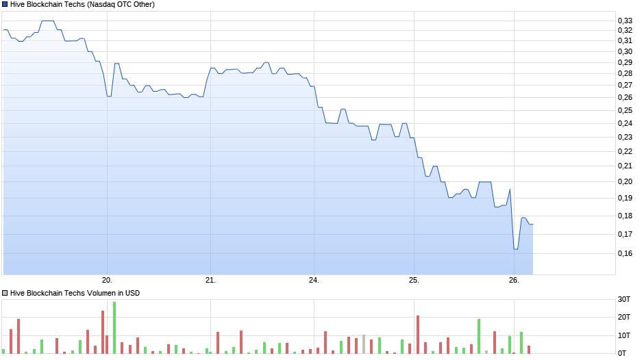 chart_week_hiveblockchaintechs_(1).png