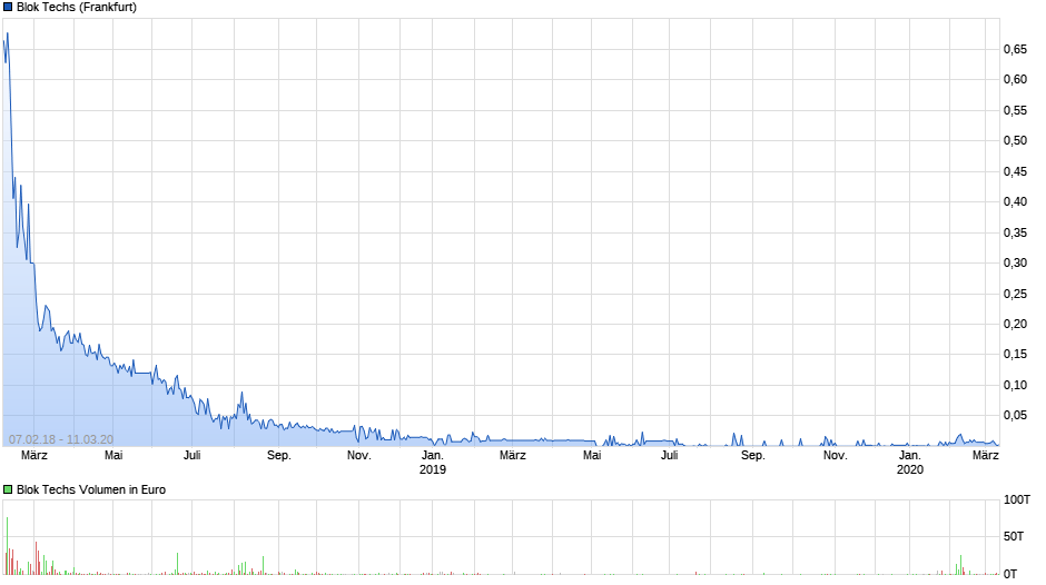 chart_3years_bloktechs.png