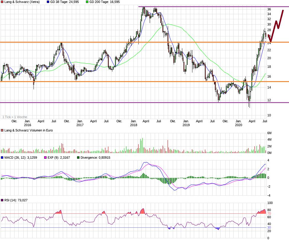 chart_5years_langschwarz.png
