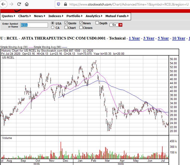 rcel-avitatherapeuticsadr-1y-chart-260720.jpg