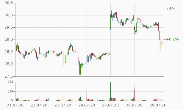 20200729_barrick_chart.png