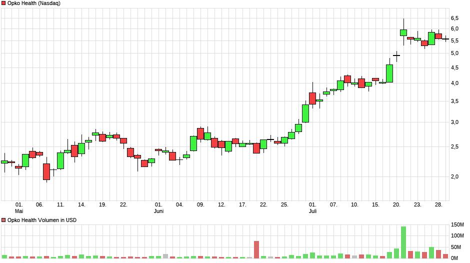 chart_quarter_opkohealth5.png