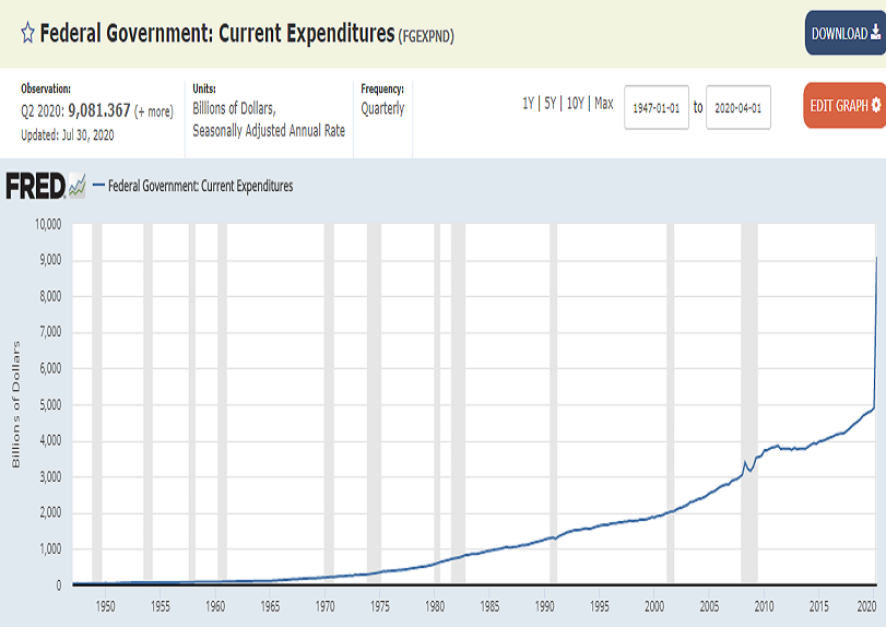 federal_government_current_expenditures.png