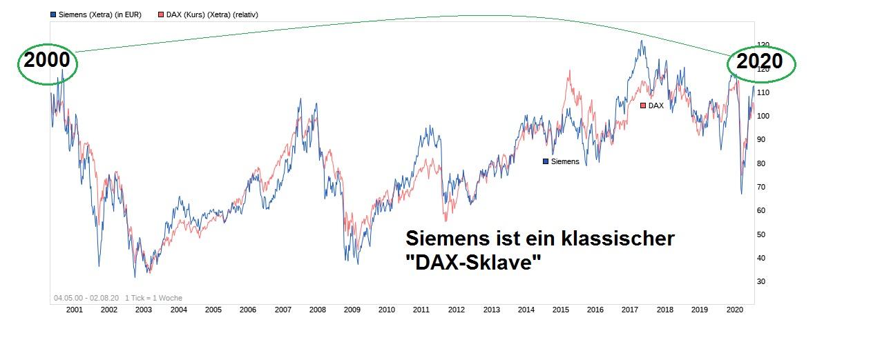 chart_free_siemens.jpg