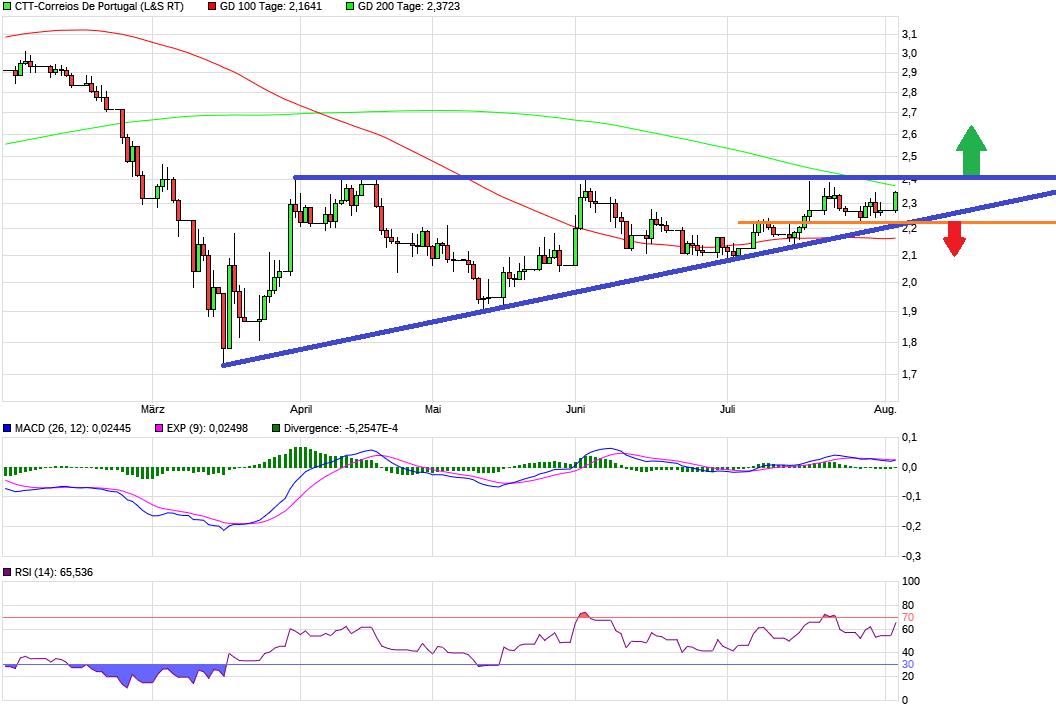 chart_halfyear_ctt-correiosdeportugal.png