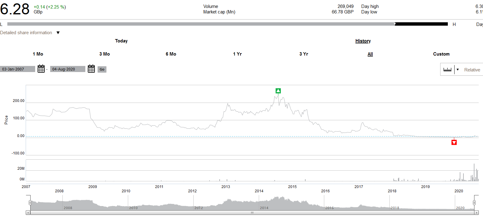 screenshot_2020-08-05_share_price_center.png