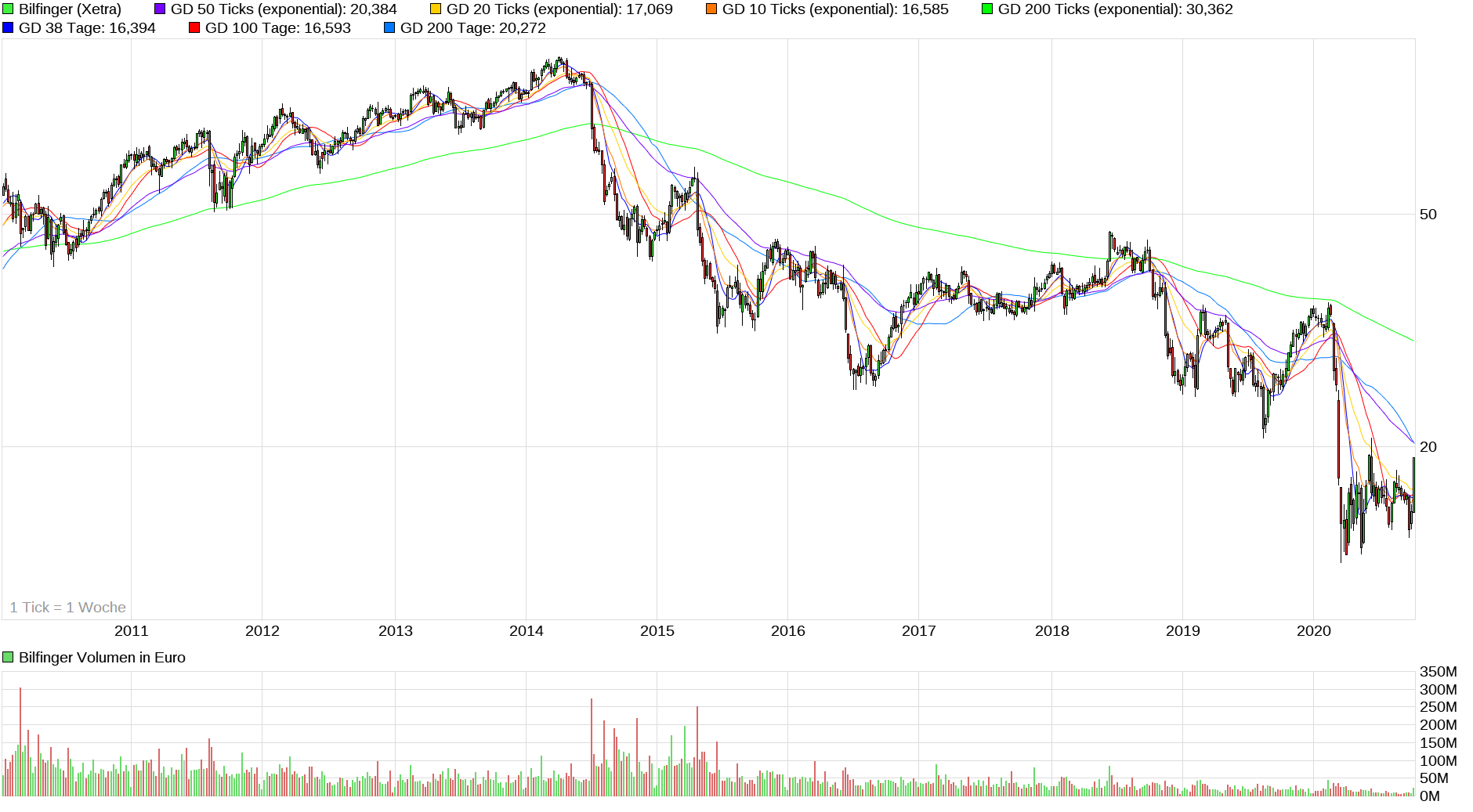 chart_10years_bilfinger.png
