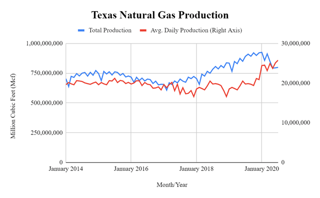 texas-natural-gas-production.png