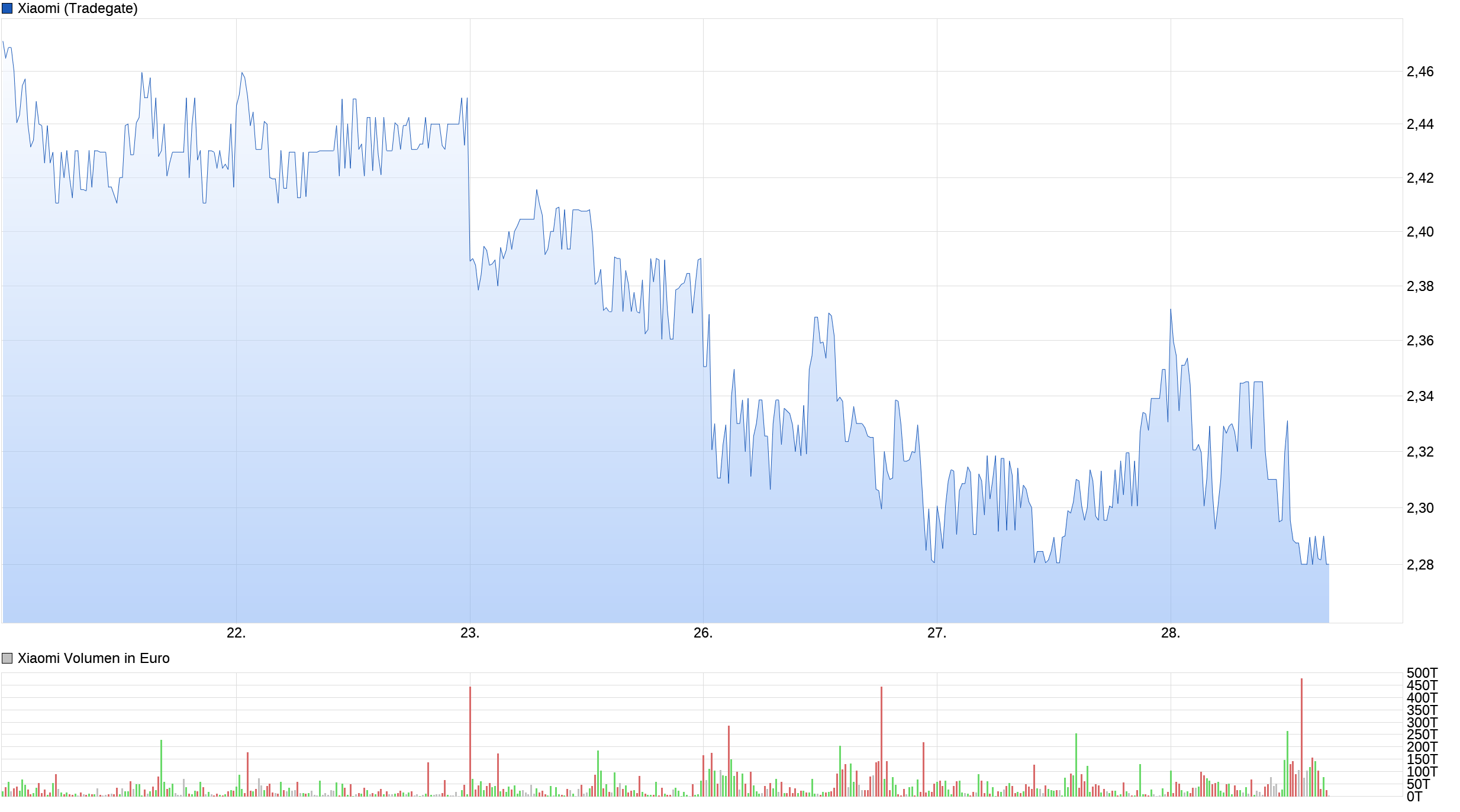 chart_week_xiaomi.png
