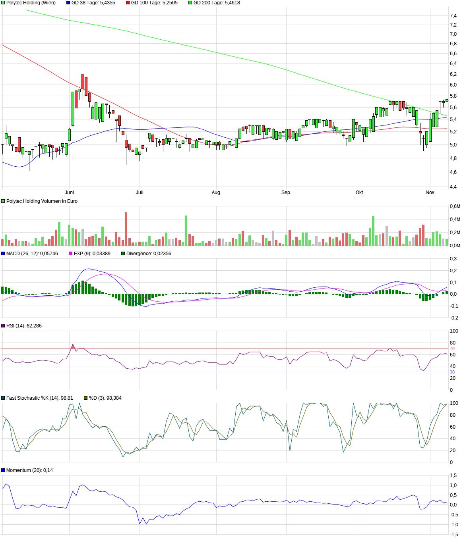chart_halfyear_polytecholding.png