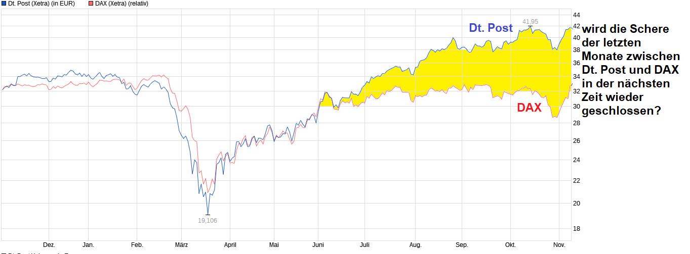 chart_year__deutschepost.png