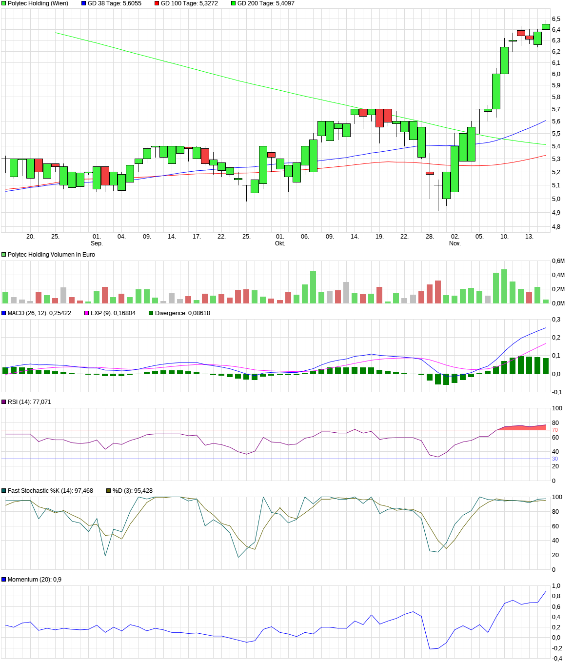 chart_quarter_polytecholding.png
