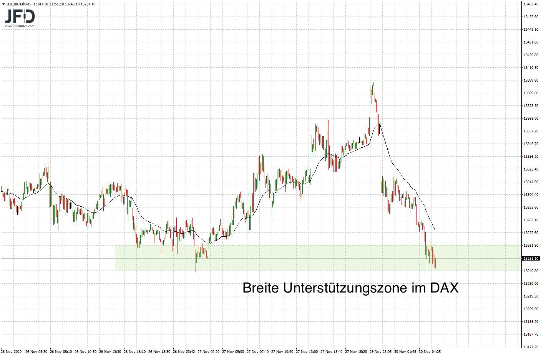 20201130_dax_vorboerse_unterstuetzung.png