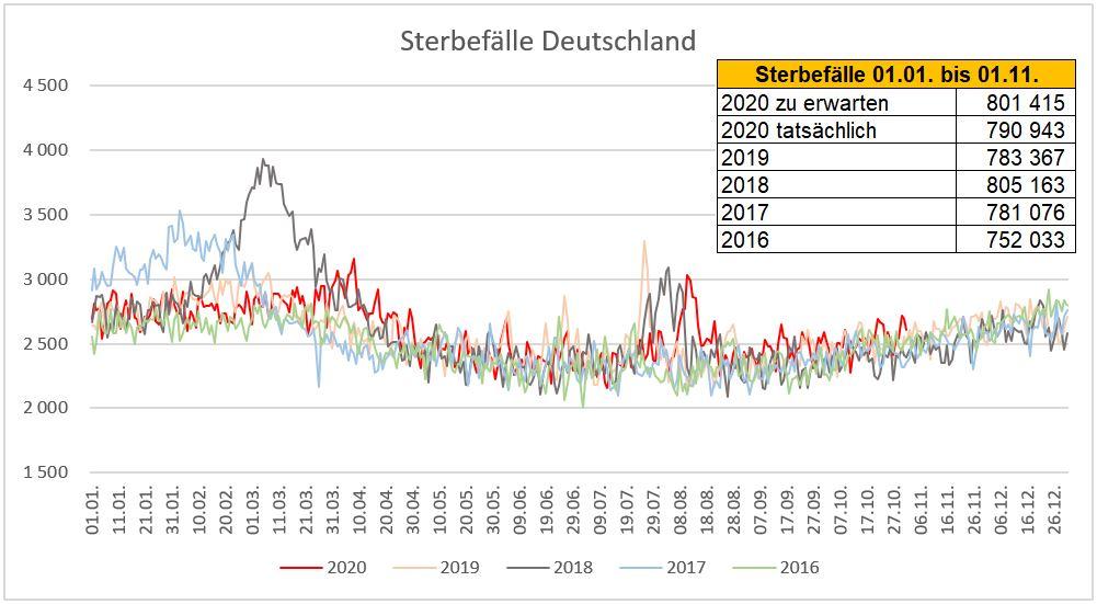 destatis_sterbefaelle_2016-2020.jpg