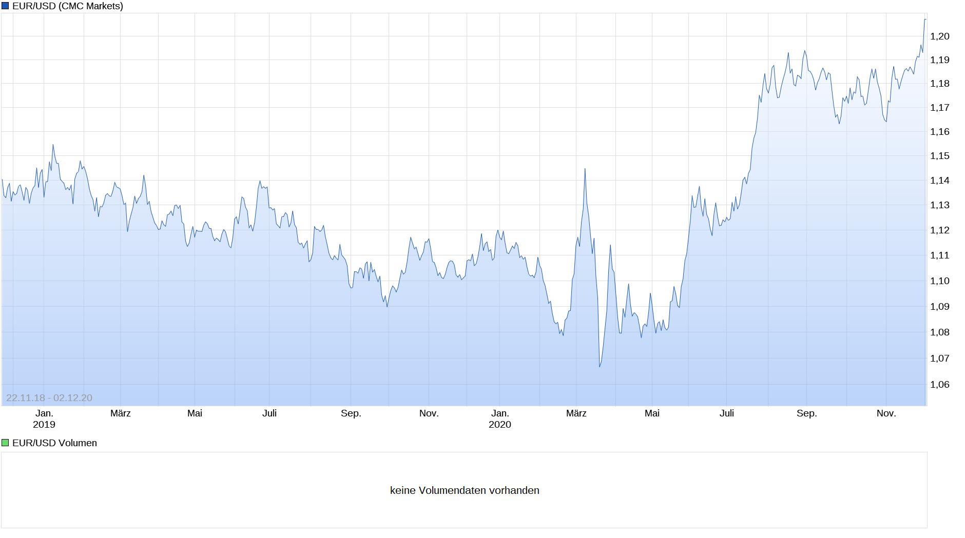 screenshot_2020-12-02_euro_dollar_chart_-....png
