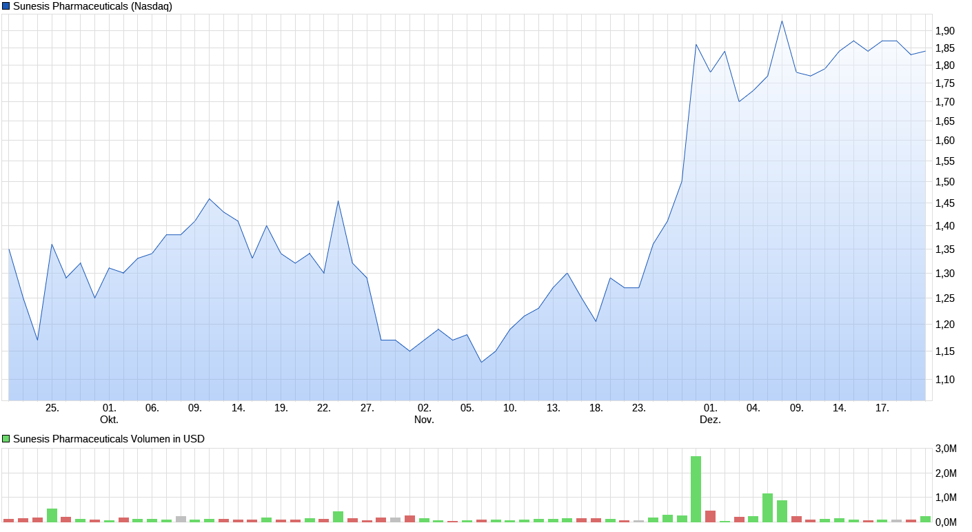 chart_quarter_sunesispharmaceuticals.png