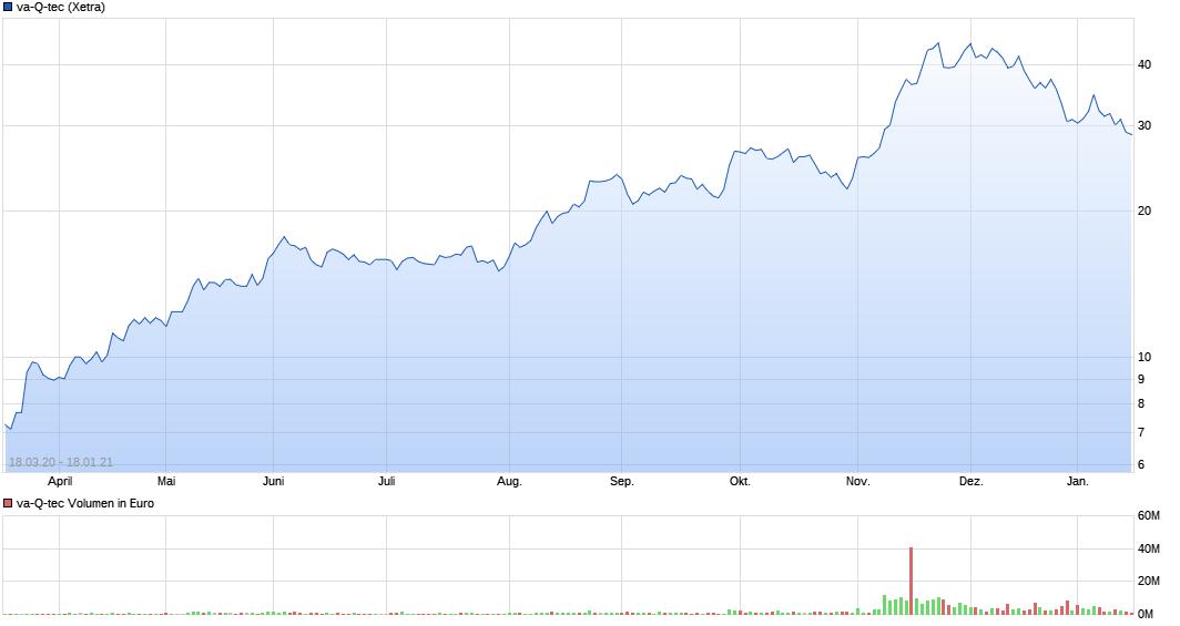 chart_free_va-q-tec.png