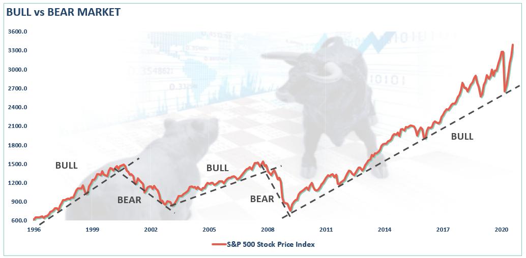 bull-vs-bear-market-081920_1.png