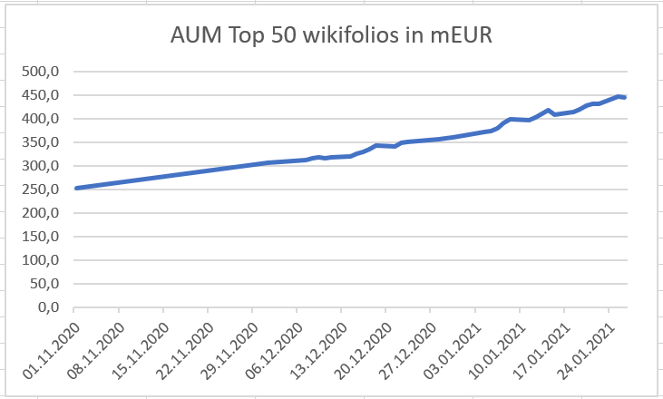 2021-01-26_aum-top50_wikifolios.png